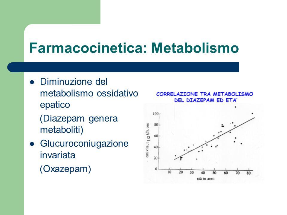 Farmacocinetica: Metabolismo