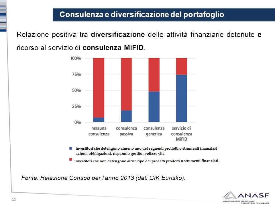 Consulenza e diversificazione del portafoglio