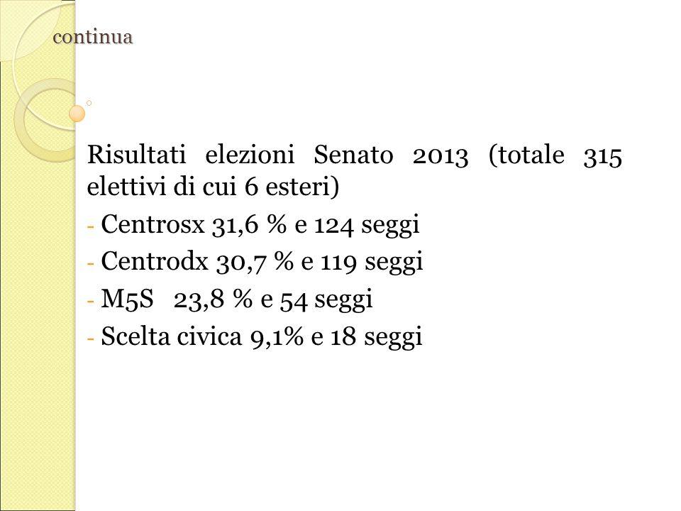Risultati elezioni Senato 2013 (totale 315 elettivi di cui 6 esteri)