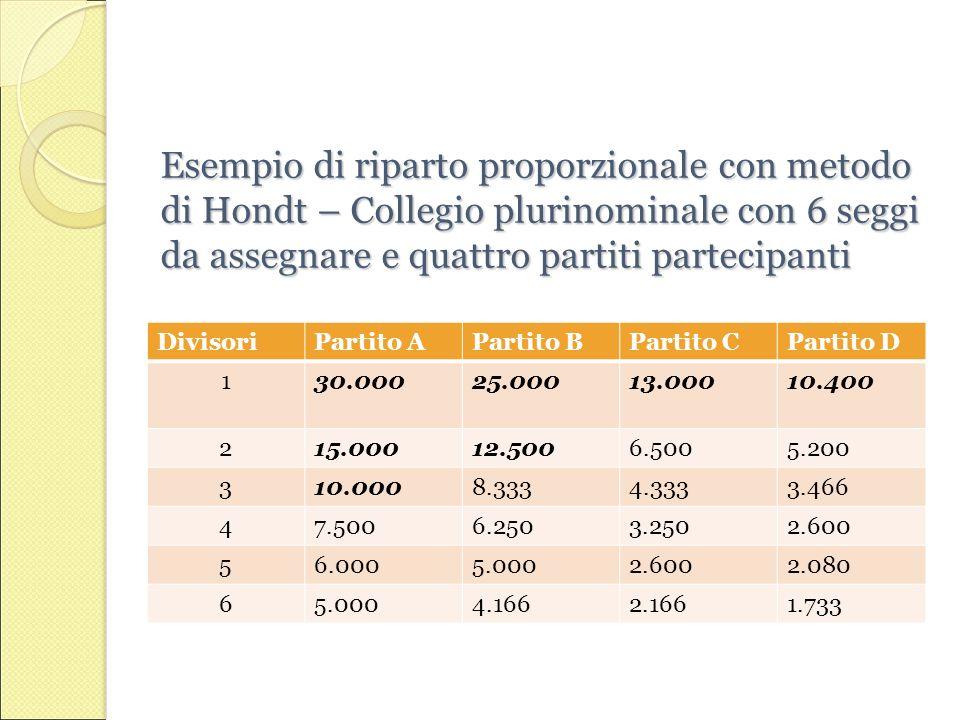 Esempio di riparto proporzionale con metodo di Hondt – Collegio plurinominale con 6 seggi da assegnare e quattro partiti partecipanti