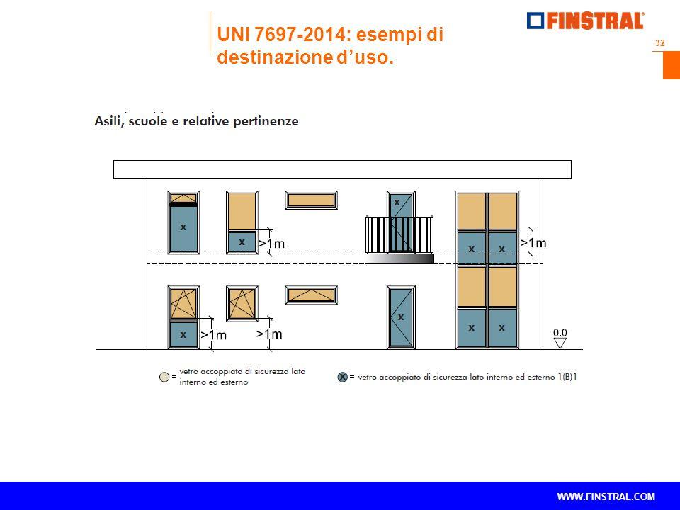 UNI 7697-2014: esempi di destinazione d'uso.