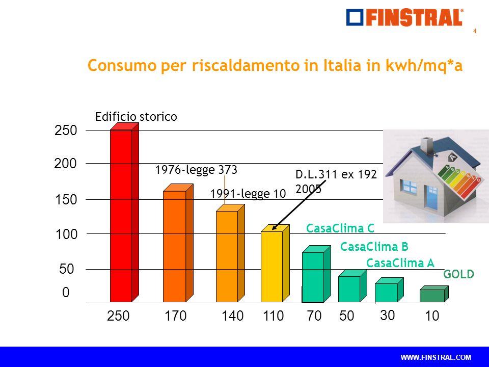 Consumo per riscaldamento in Italia in kwh/mq*a