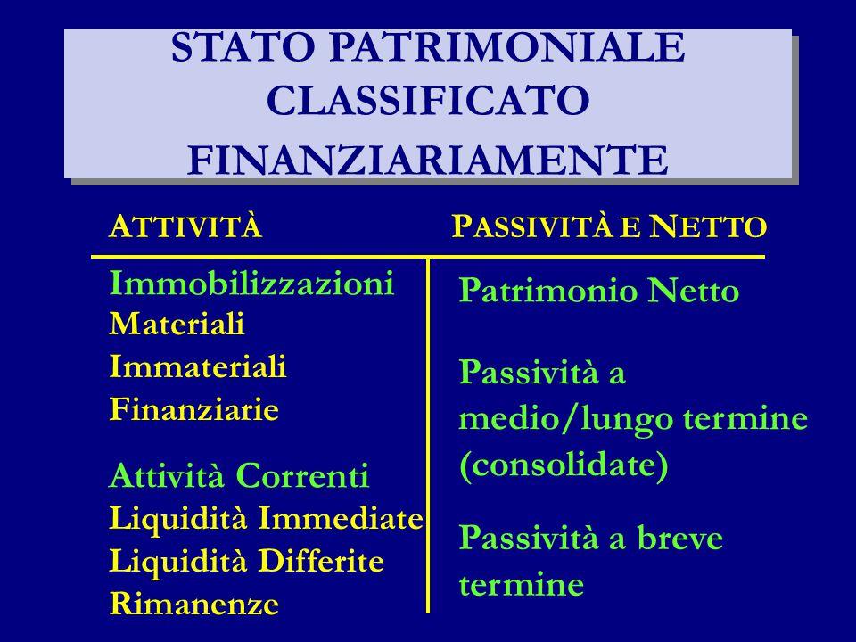 STATO PATRIMONIALE CLASSIFICATO FINANZIARIAMENTE