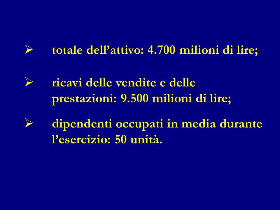 totale dell'attivo: 4.700 milioni di lire;