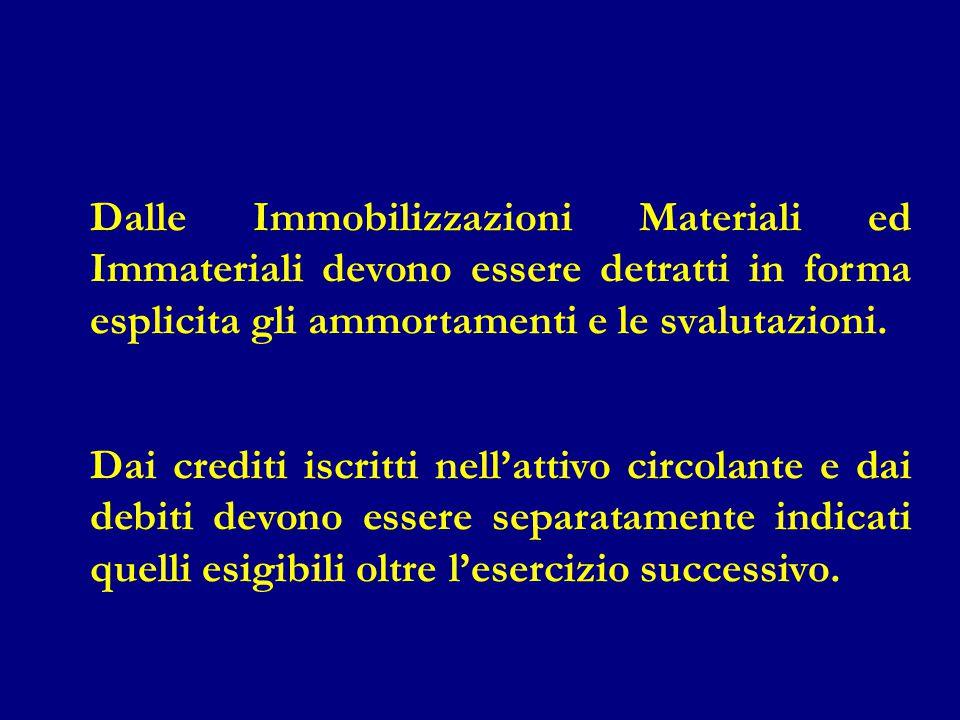 Dalle Immobilizzazioni Materiali ed Immateriali devono essere detratti in forma esplicita gli ammortamenti e le svalutazioni.