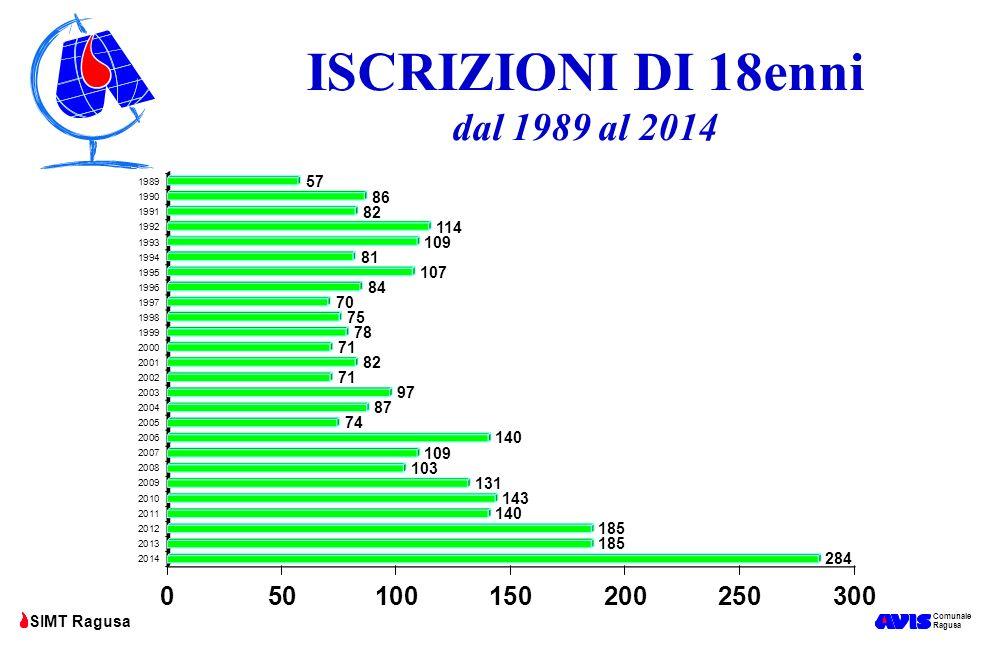 ISCRIZIONI DI 18enni dal 1989 al 2014