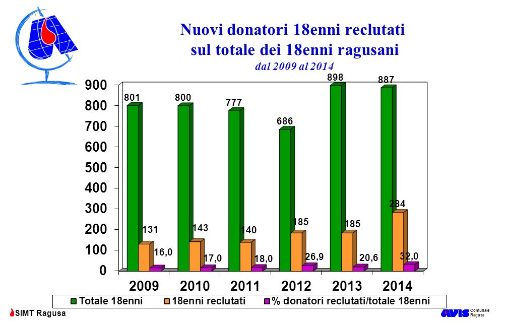 Nuovi donatori 18enni reclutati sul totale dei 18enni ragusani dal 2009 al 2014