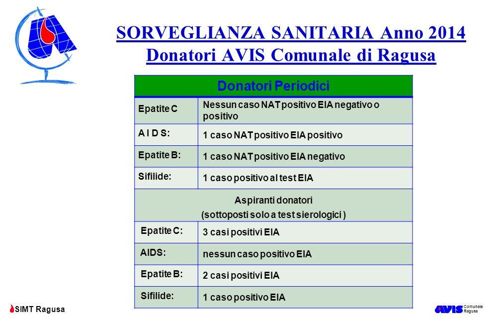 SORVEGLIANZA SANITARIA Anno 2014 Donatori AVIS Comunale di Ragusa