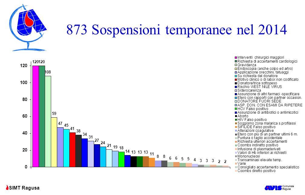873 Sospensioni temporanee nel 2014