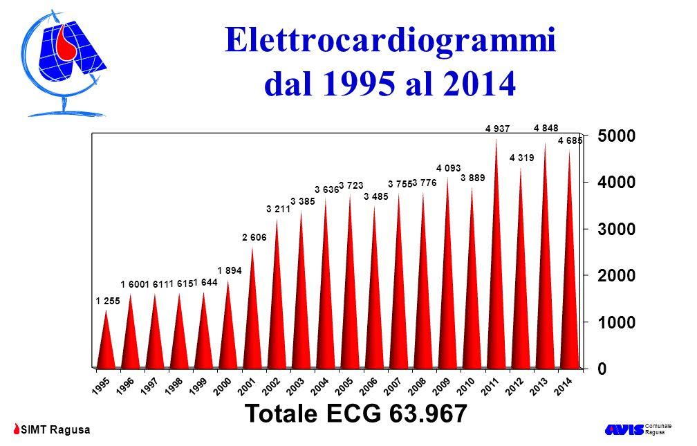 Elettrocardiogrammi dal 1995 al 2014