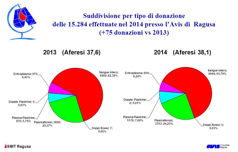 Suddivisione per tipo di donazione delle 15