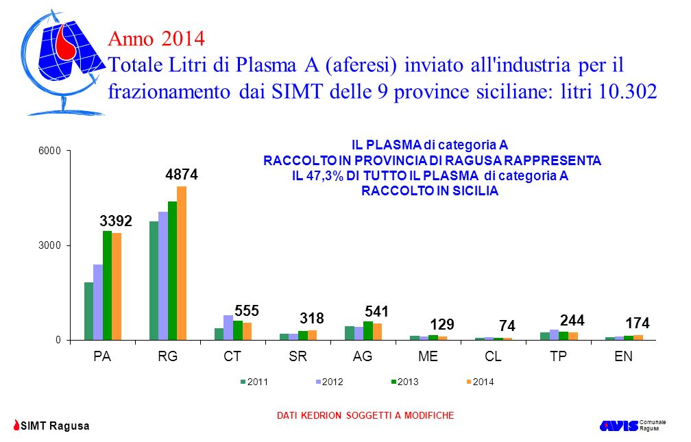 Anno 2014 Totale Litri di Plasma A (aferesi) inviato all industria per il frazionamento dai SIMT delle 9 province siciliane: litri 10.302