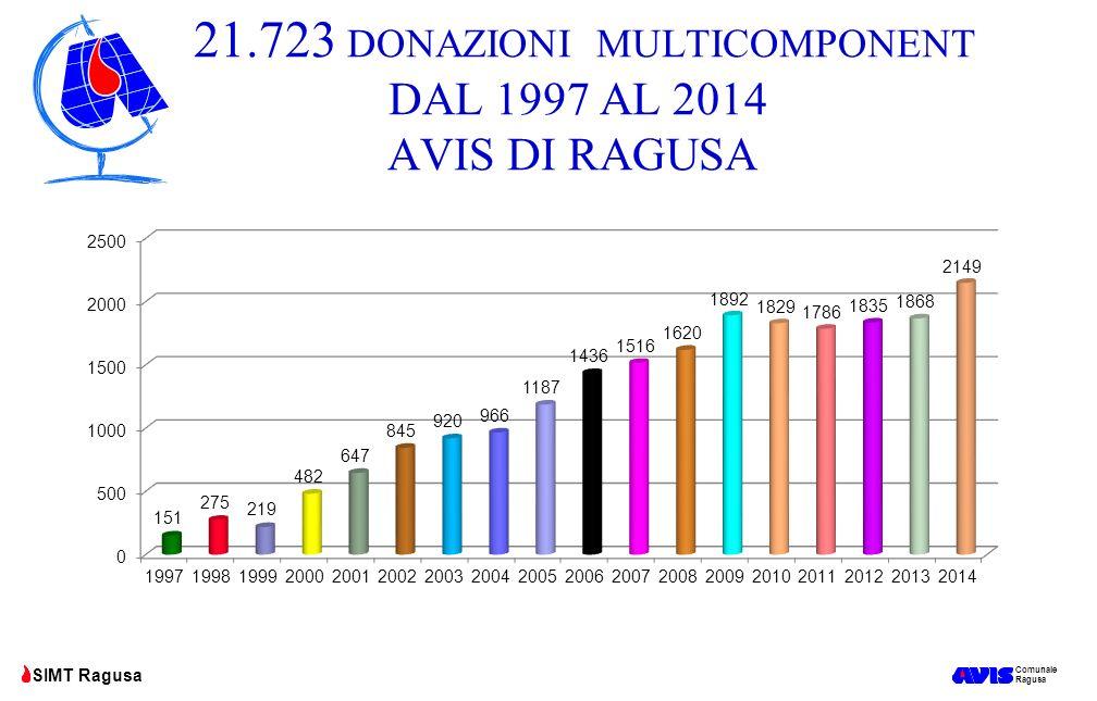 21.723 DONAZIONI MULTICOMPONENT DAL 1997 AL 2014 AVIS DI RAGUSA