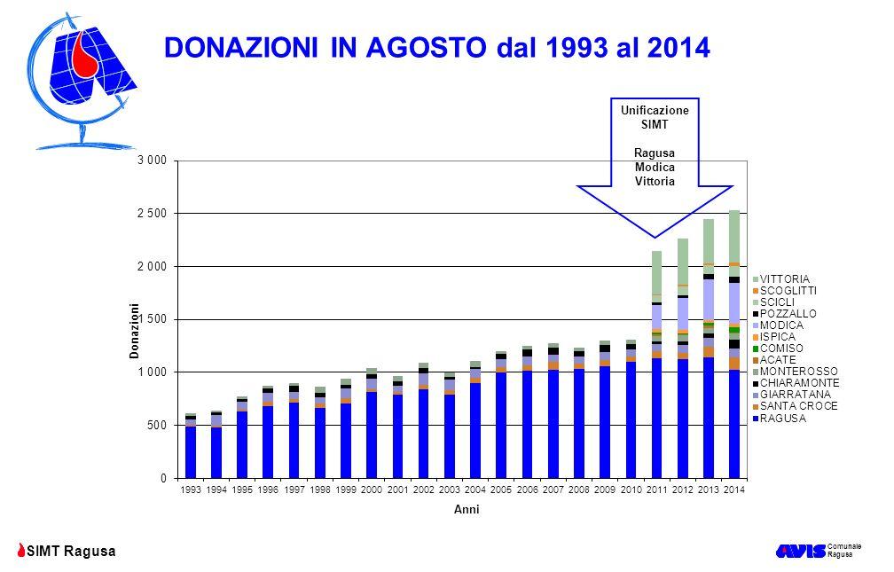 DONAZIONI IN AGOSTO dal 1993 al 2014