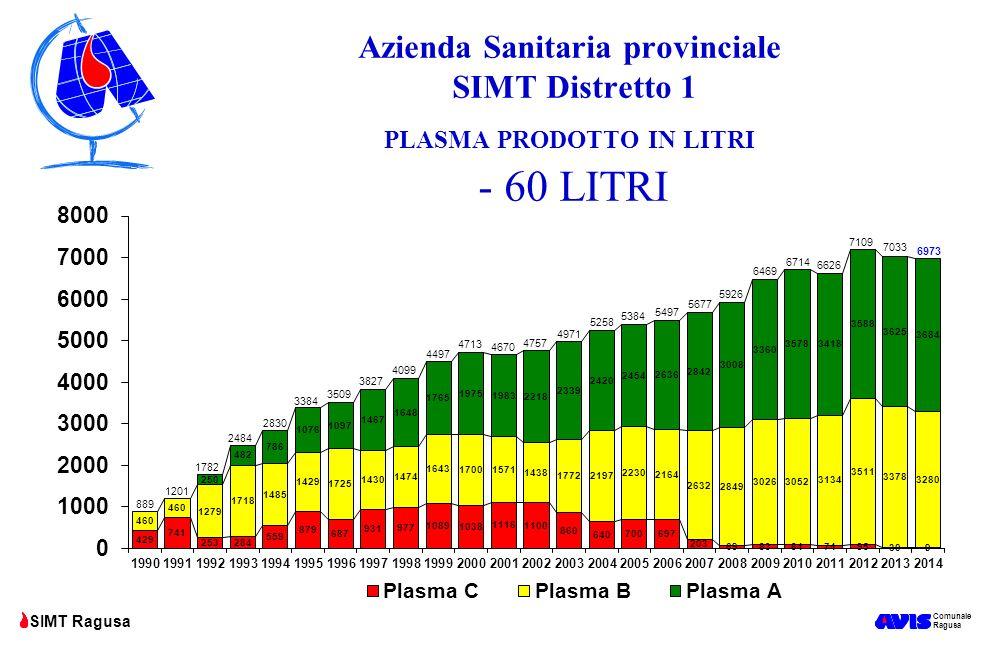 Azienda Sanitaria provinciale SIMT Distretto 1 PLASMA PRODOTTO IN LITRI - 60 LITRI