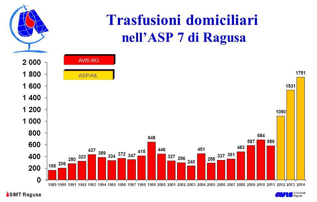 Trasfusioni domiciliari nell'ASP 7 di Ragusa