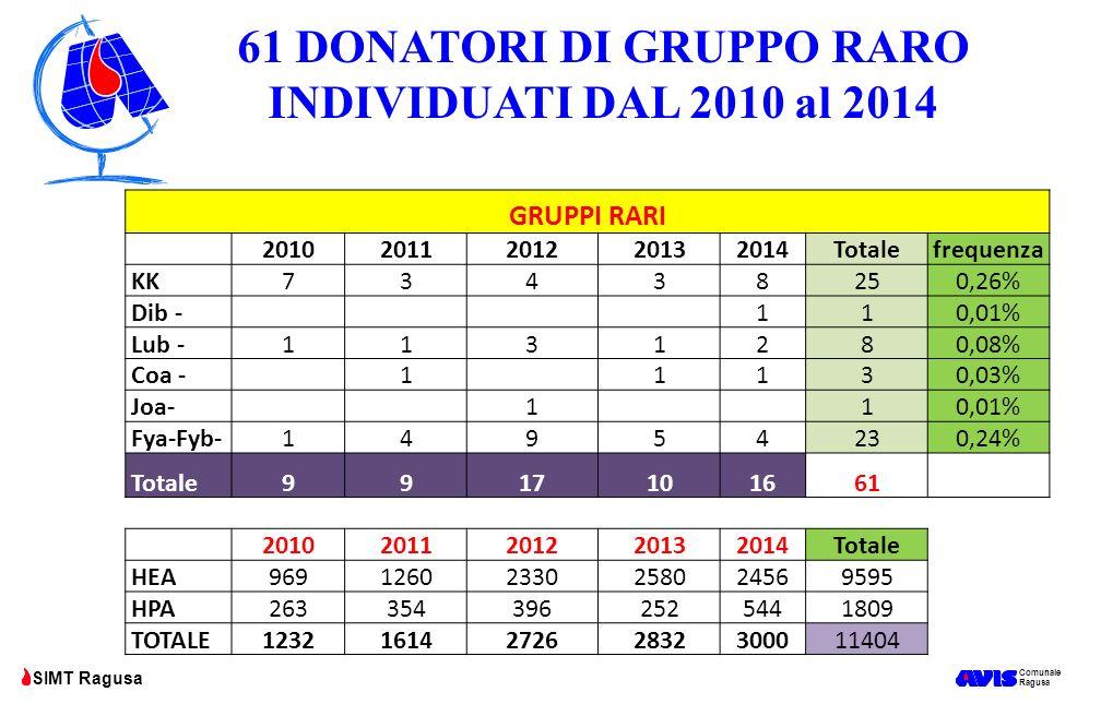 61 DONATORI DI GRUPPO RARO INDIVIDUATI DAL 2010 al 2014