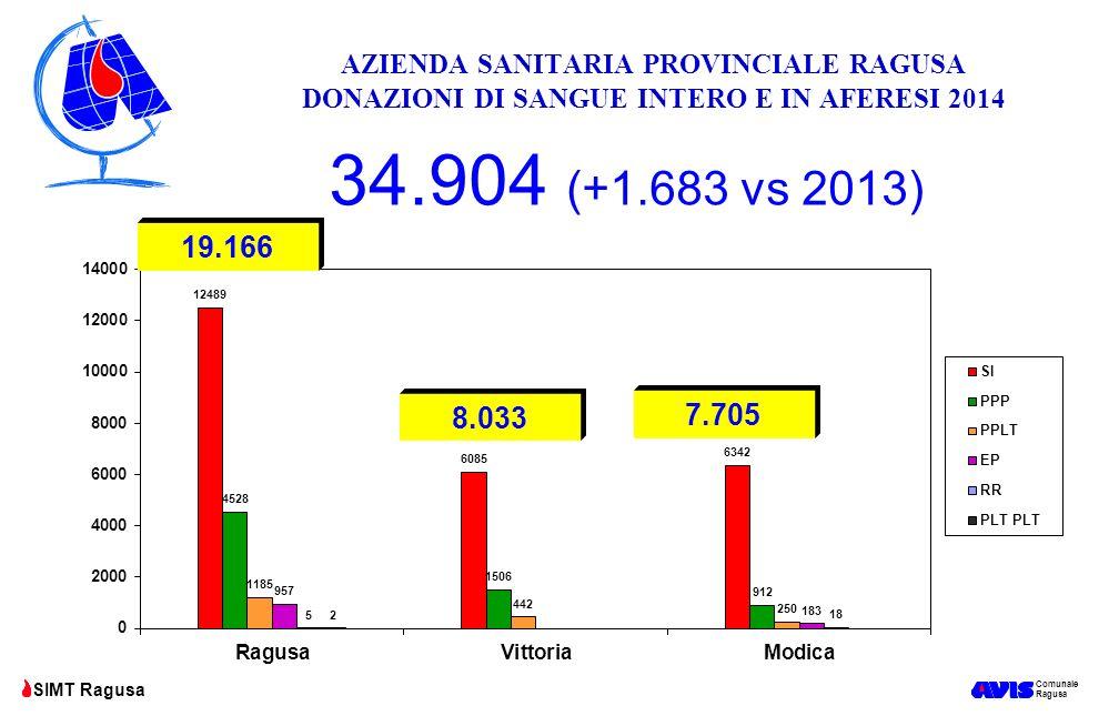AZIENDA SANITARIA PROVINCIALE RAGUSA DONAZIONI DI SANGUE INTERO E IN AFERESI 2014
