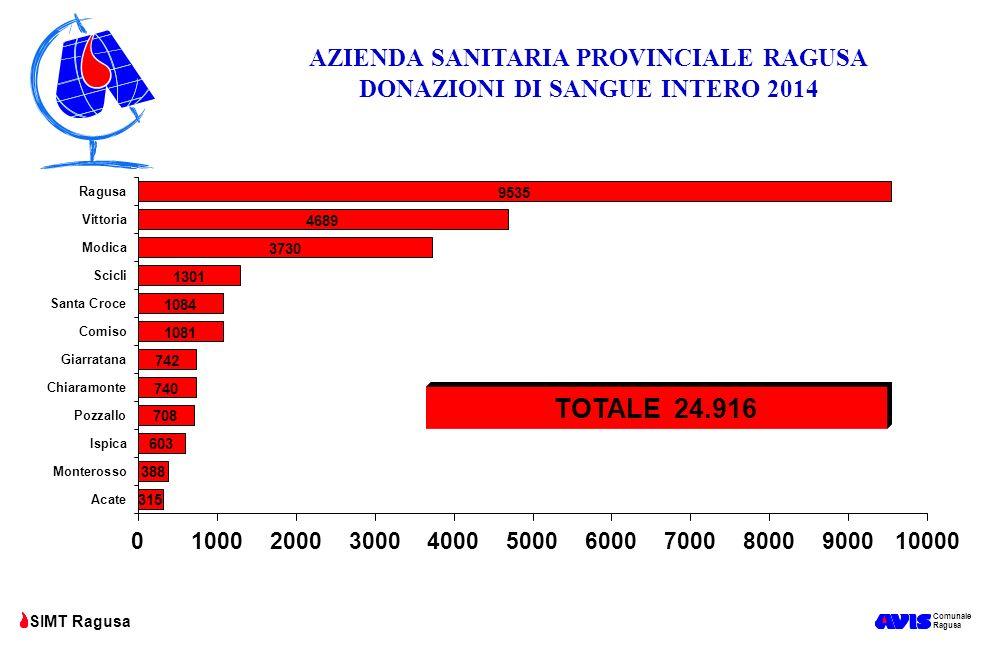 AZIENDA SANITARIA PROVINCIALE RAGUSA DONAZIONI DI SANGUE INTERO 2014
