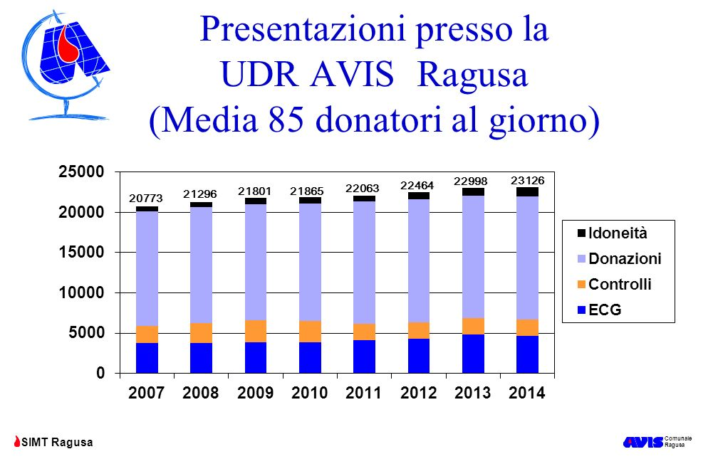 Presentazioni presso la UDR AVIS Ragusa (Media 85 donatori al giorno)