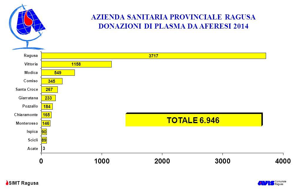 AZIENDA SANITARIA PROVINCIALE RAGUSA DONAZIONI DI PLASMA DA AFERESI 2014