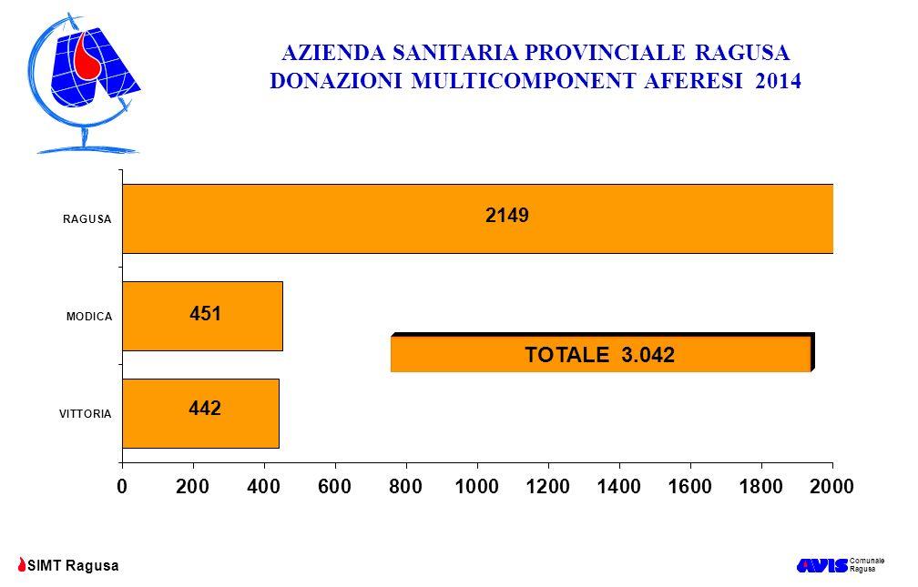 AZIENDA SANITARIA PROVINCIALE RAGUSA DONAZIONI MULTICOMPONENT AFERESI 2014