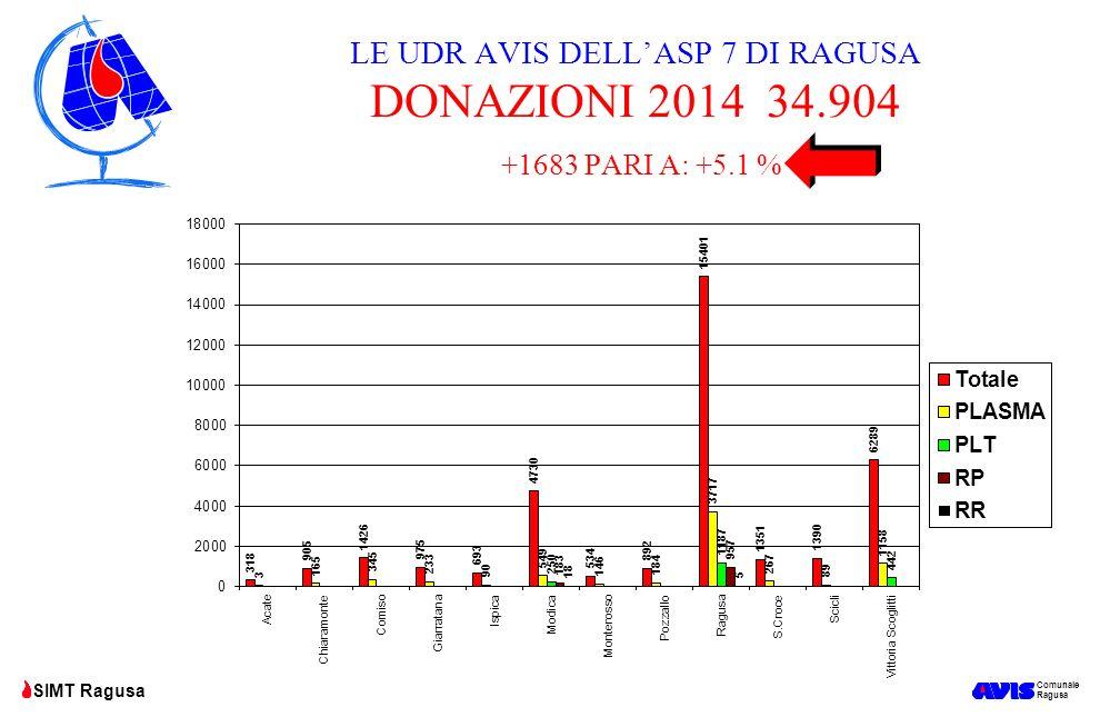 LE UDR AVIS DELL'ASP 7 DI RAGUSA DONAZIONI 2014 34