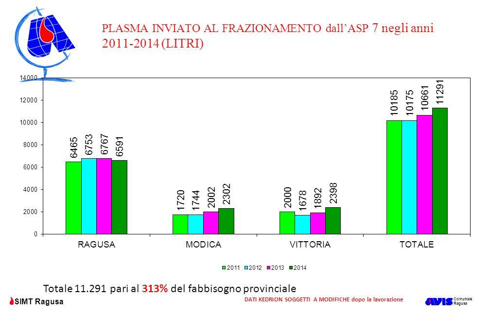 PLASMA INVIATO AL FRAZIONAMENTO dall'ASP 7 negli anni 2011-2014 (LITRI)
