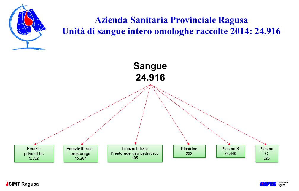Prestorage uso pediatrico