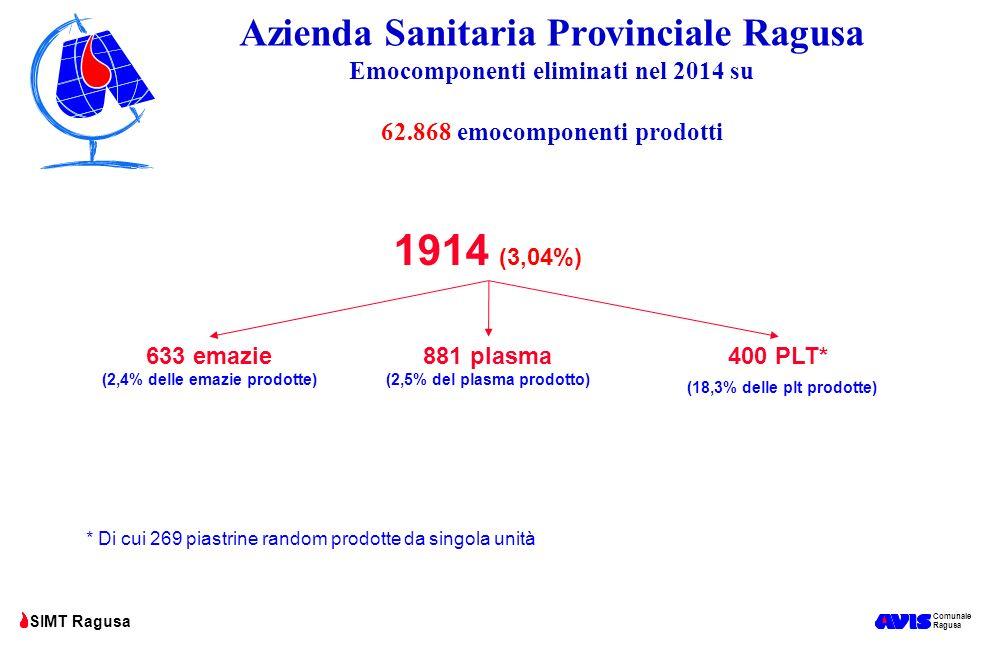 (2,4% delle emazie prodotte) (2,5% del plasma prodotto)