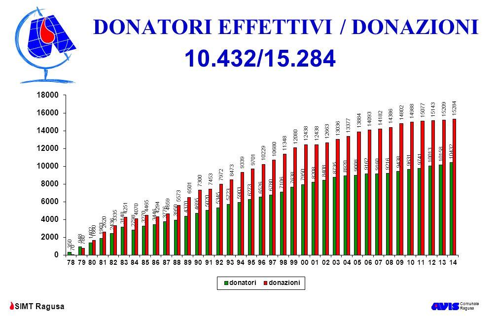 DONATORI EFFETTIVI / DONAZIONI