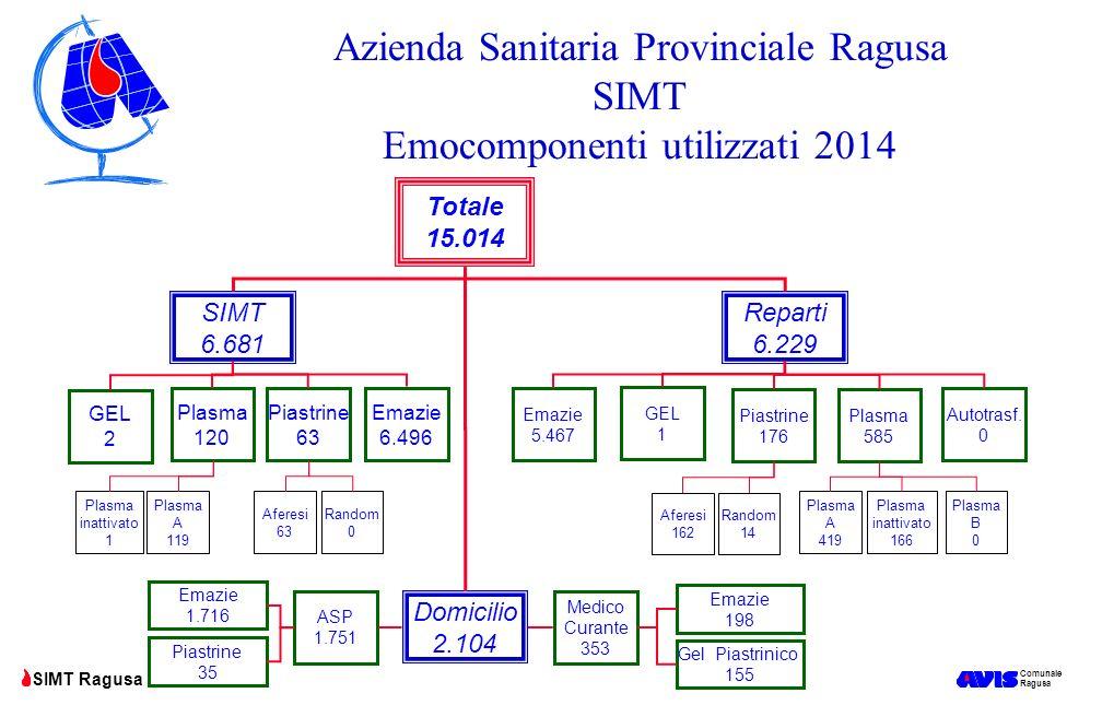 Azienda Sanitaria Provinciale Ragusa SIMT Emocomponenti utilizzati 2014