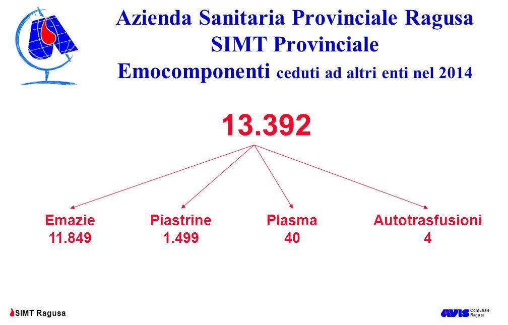 Azienda Sanitaria Provinciale Ragusa SIMT Provinciale Emocomponenti ceduti ad altri enti nel 2014
