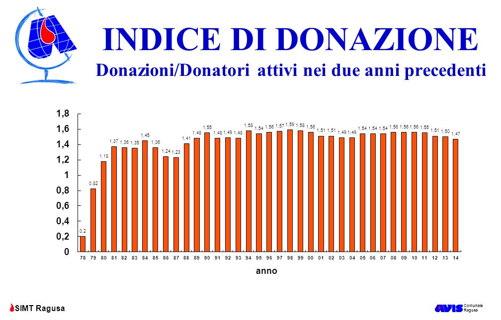 INDICE DI DONAZIONE Donazioni/Donatori attivi nei due anni precedenti