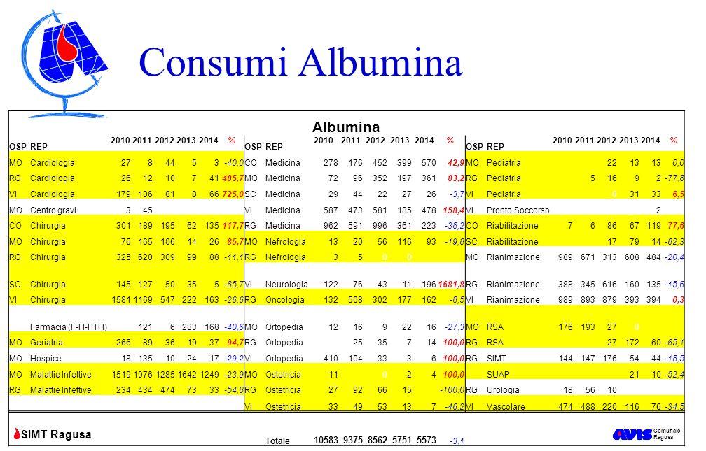 Consumi Albumina Albumina 10583 9375 8562 5751 5573 OSP REP 2010 2011