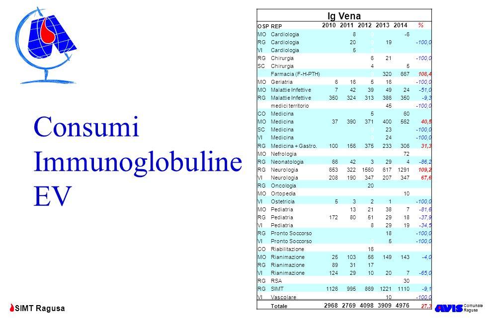 Consumi Immunoglobuline EV
