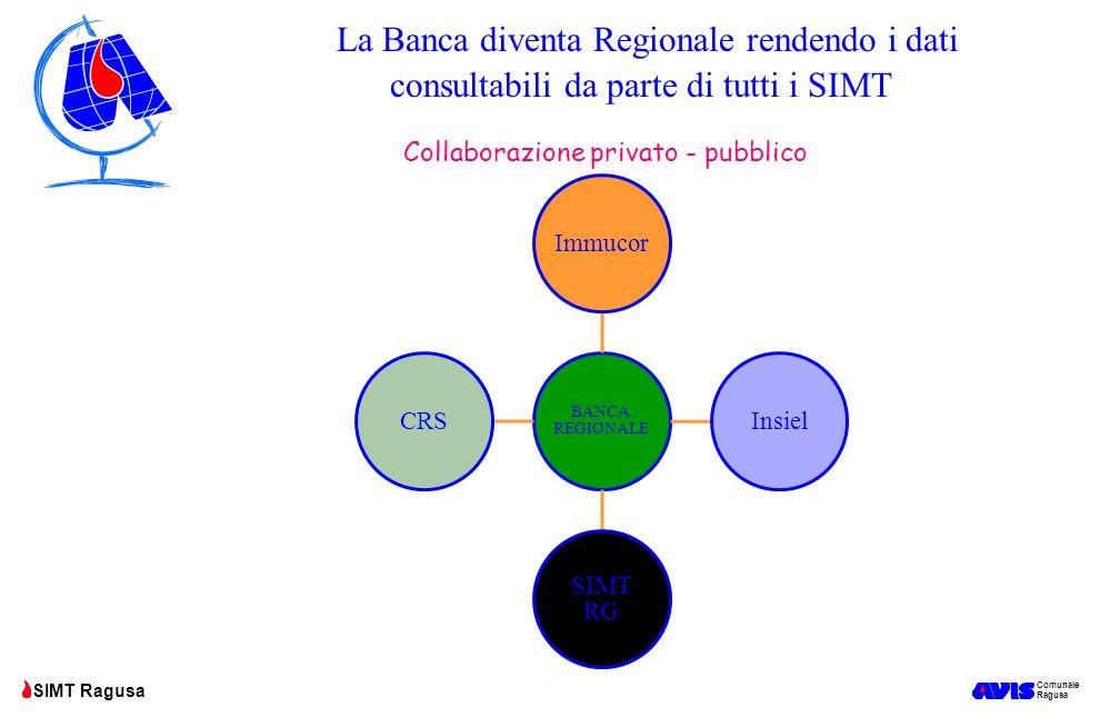 Collaborazione privato - pubblico