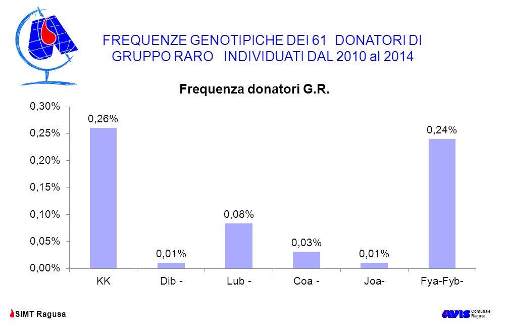 FREQUENZE GENOTIPICHE DEI 61 DONATORI DI GRUPPO RARO INDIVIDUATI DAL 2010 al 2014