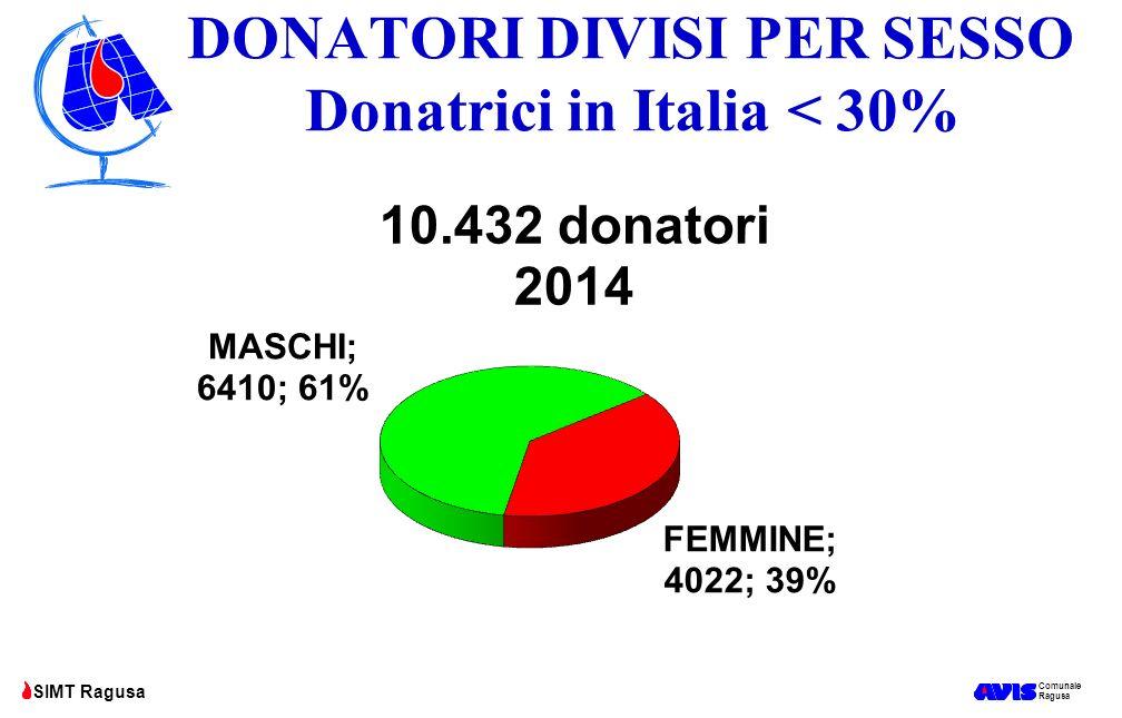 DONATORI DIVISI PER SESSO Donatrici in Italia < 30%