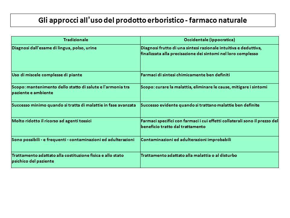 Gli approcci all'uso del prodotto erboristico - farmaco naturale