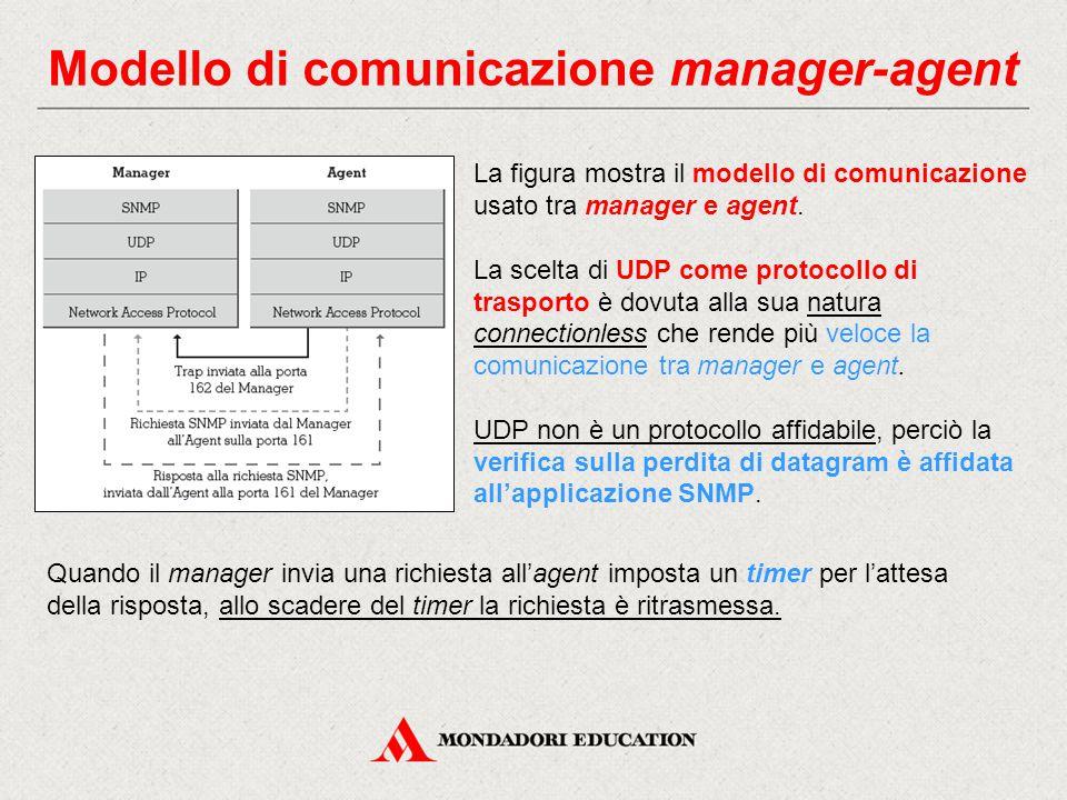 Modello di comunicazione manager-agent