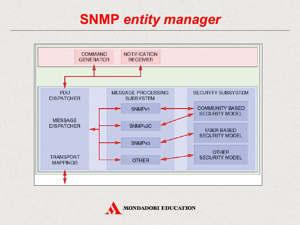SNMP entity manager 32