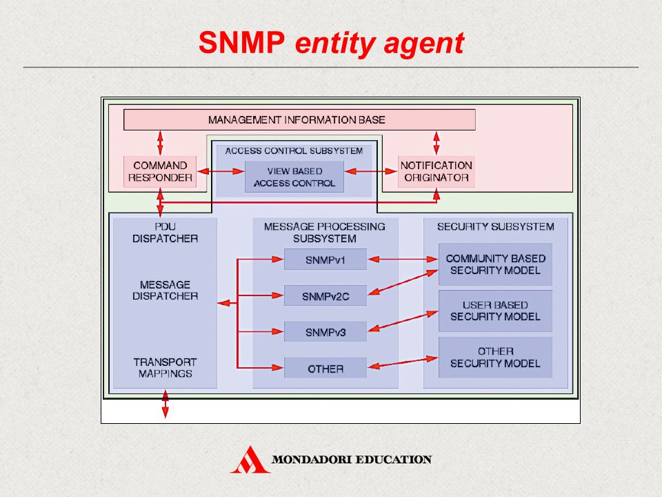 SNMP entity agent 33