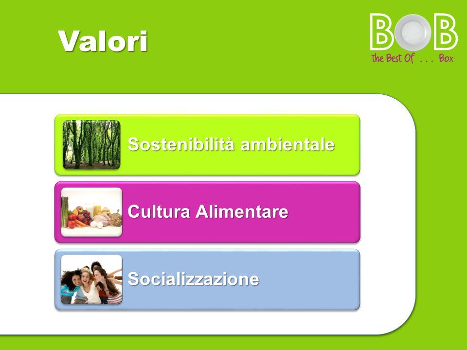 Valori Sostenibilità ambientale Cultura Alimentare Socializzazione