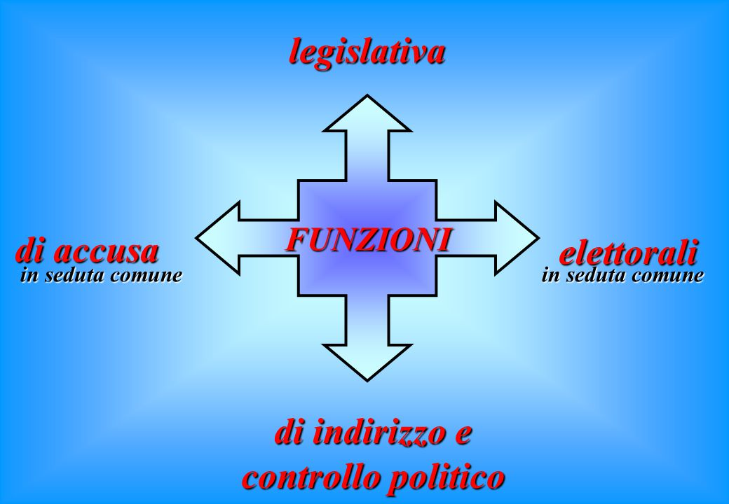 di indirizzo e controllo politico
