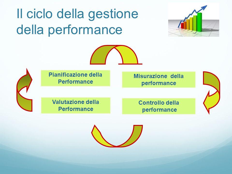 Il ciclo della gestione della performance