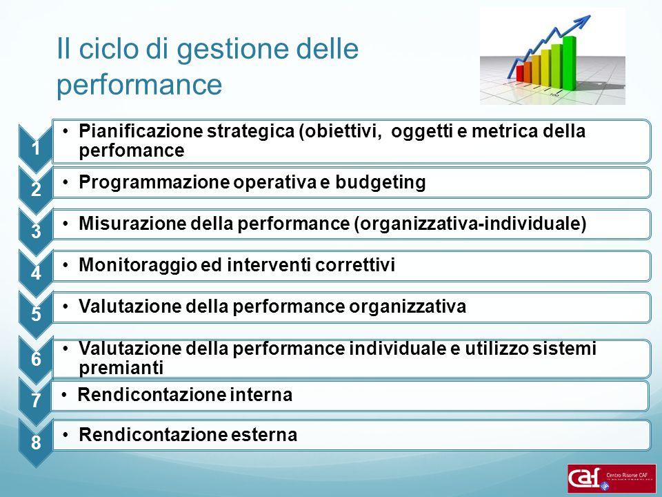 Il ciclo di gestione delle performance