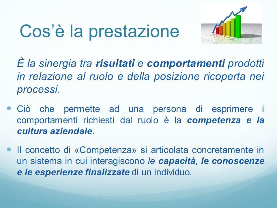 Cos'è la prestazione È la sinergia tra risultati e comportamenti prodotti in relazione al ruolo e della posizione ricoperta nei processi.