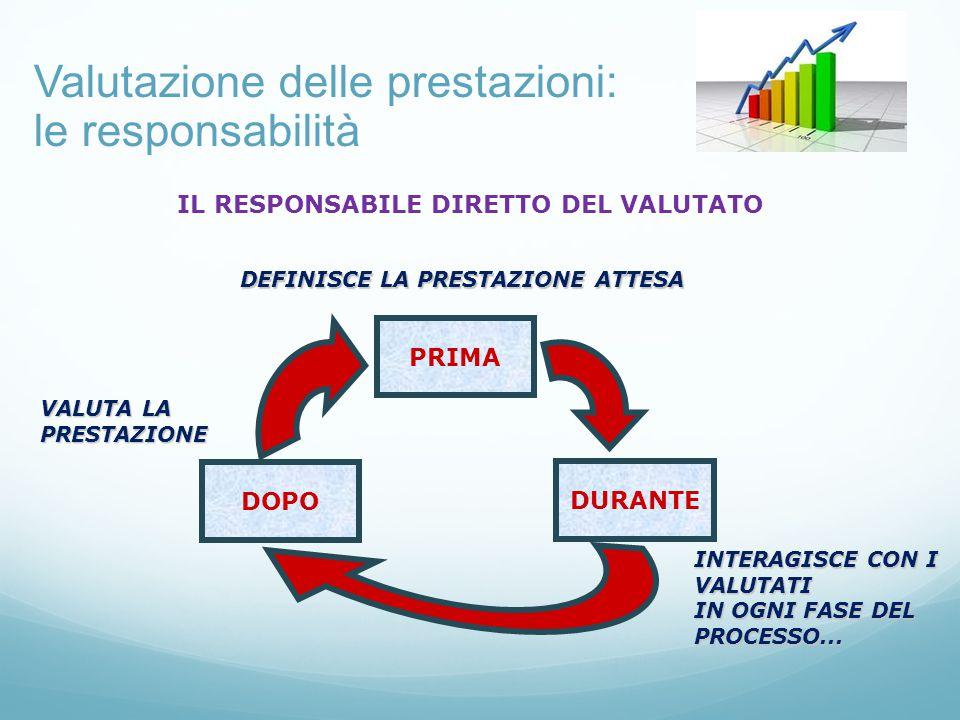 Valutazione delle prestazioni: le responsabilità