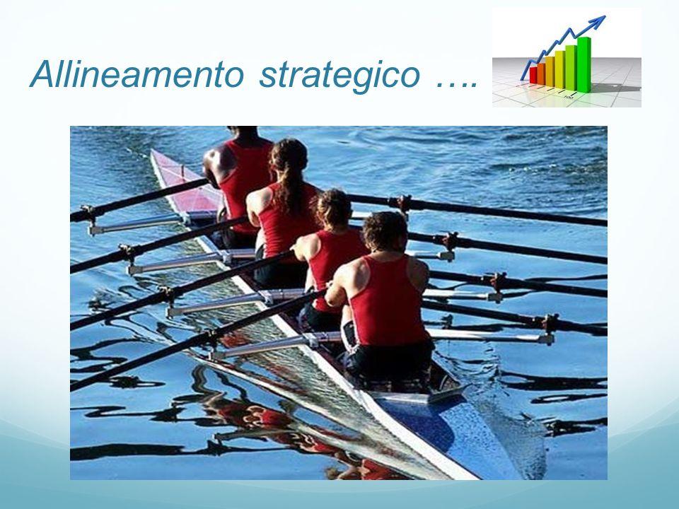 Allineamento strategico ….